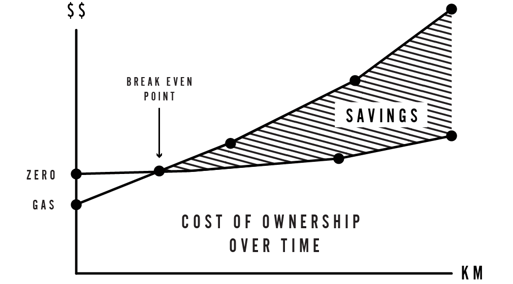 Zero Motorcycle ownership - savings over time