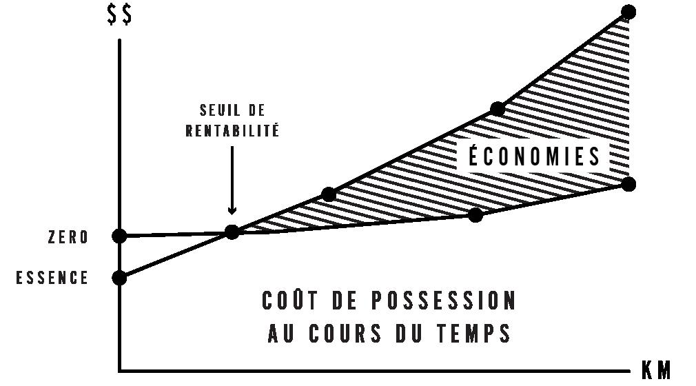 Posséder une moto Zero signifie : faire des économies à long terme